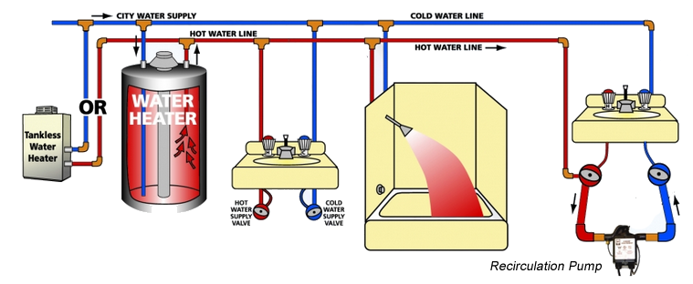 residential water heater thermostat wiring diagram re circulating lines north county plumbing palm beach  re circulating lines north county plumbing palm beach